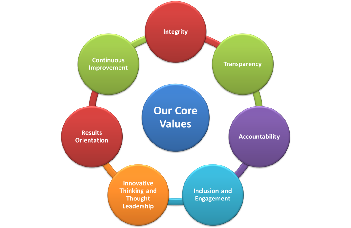 on leadership and core values We diagrammed the results from tony's own mountains and valleys journey below and list  tribal core values:  information about tribal leadership.
